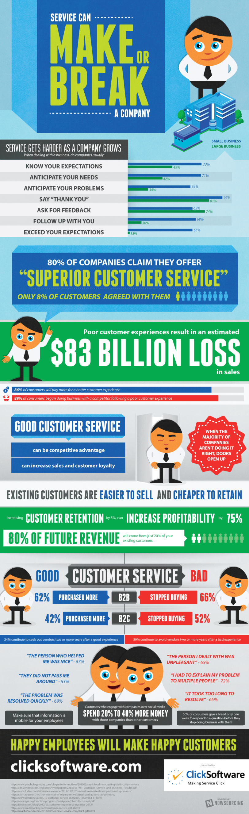 Service Can Make or Break a Company from ClickSoftware
