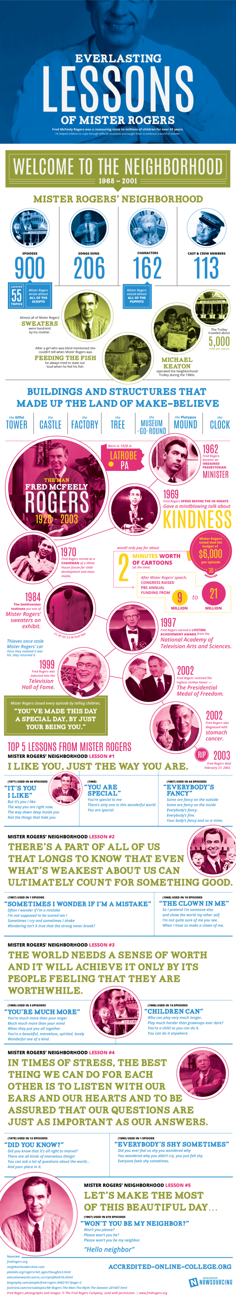 Everlasting Lessons of Mister Rogers