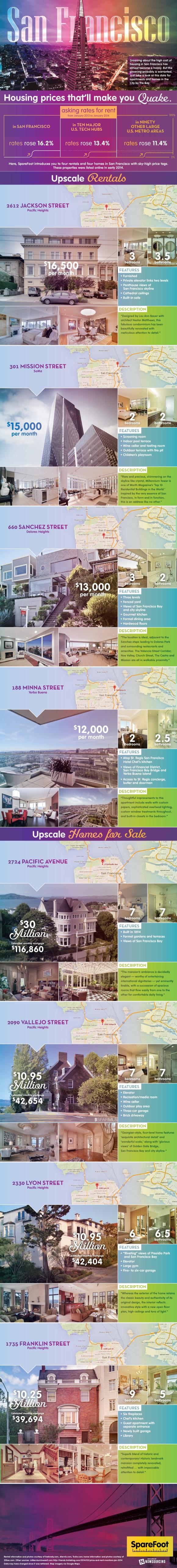 Housing Prices That'll Make You Quake