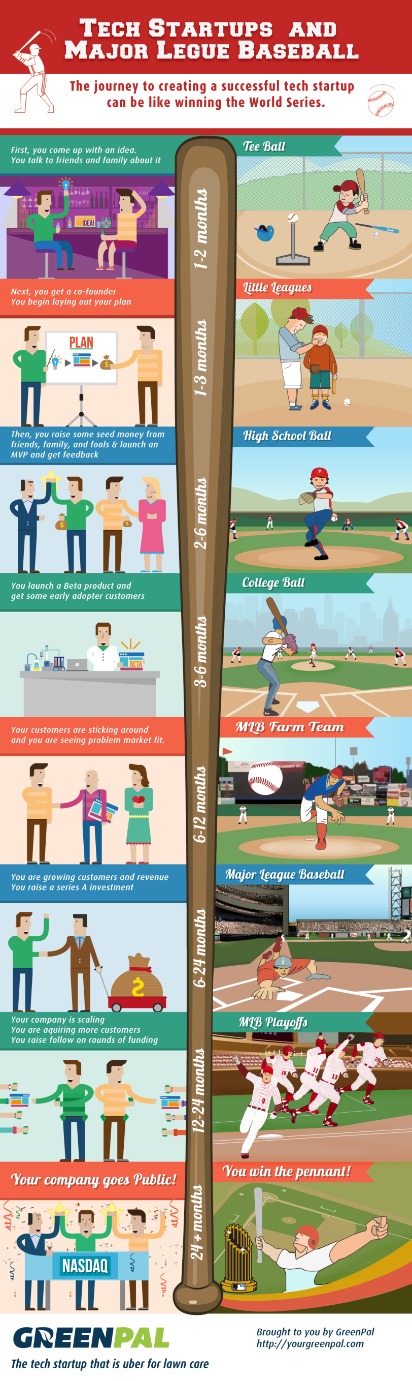 Tech Startups and Major League Baseball