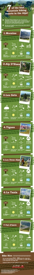 Infographic-7-of-the-Best-Mountain-Bike-Resorts