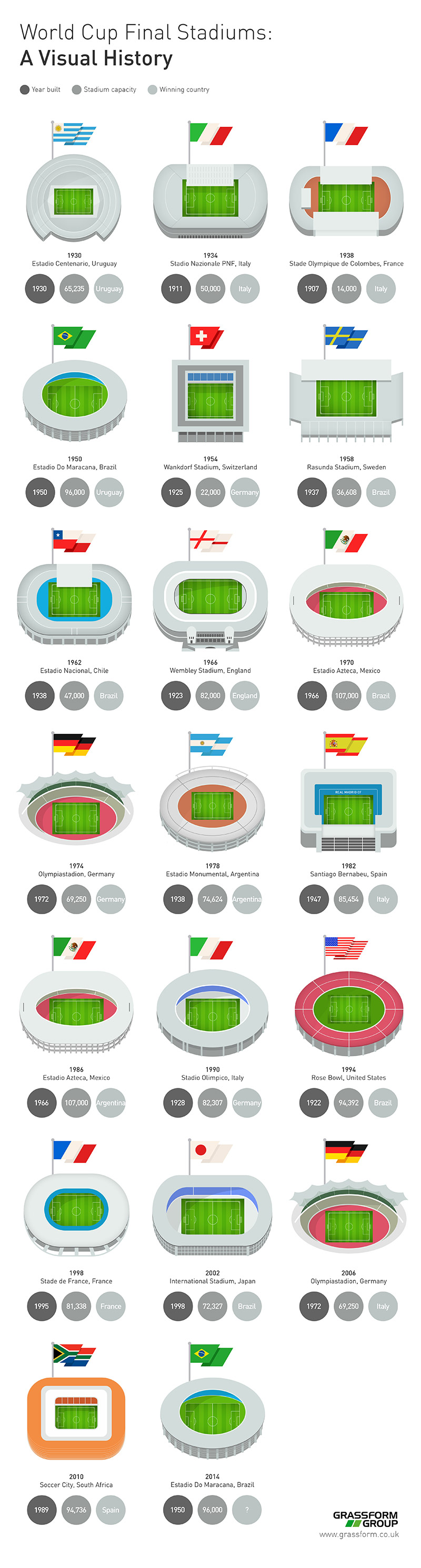 World Cup Final Stadiums by Grassform Group
