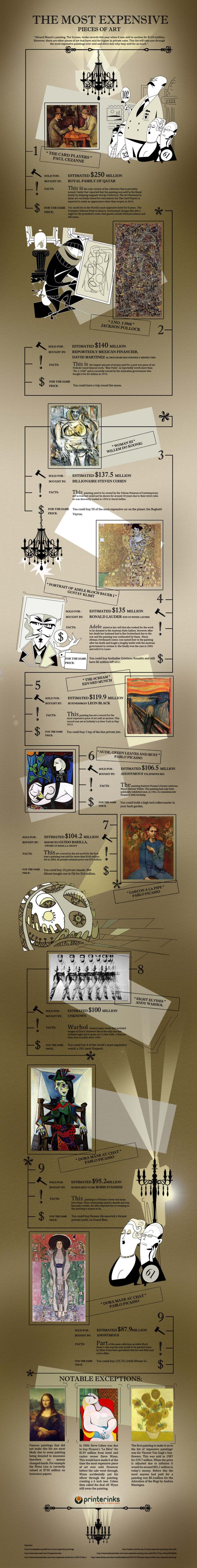 The Most Expensive Pieces of Art