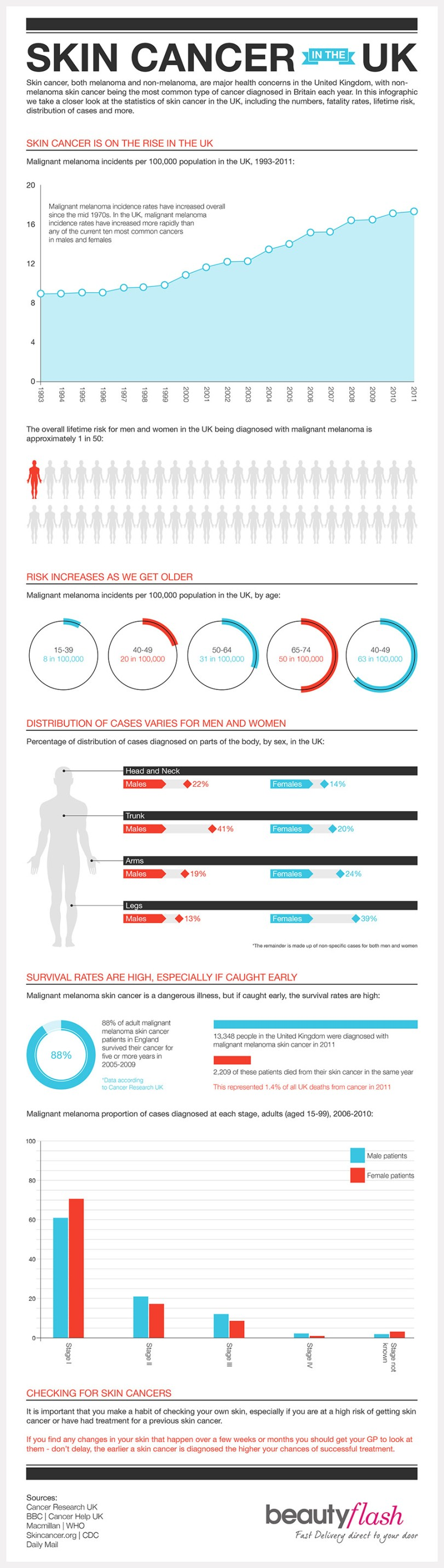 Skin Cancer in the UK by Beauty Flash