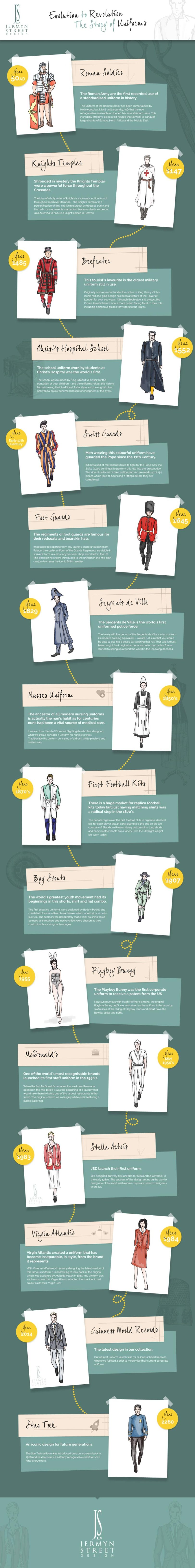 Evolution to Revolution: The Story of Uniforms