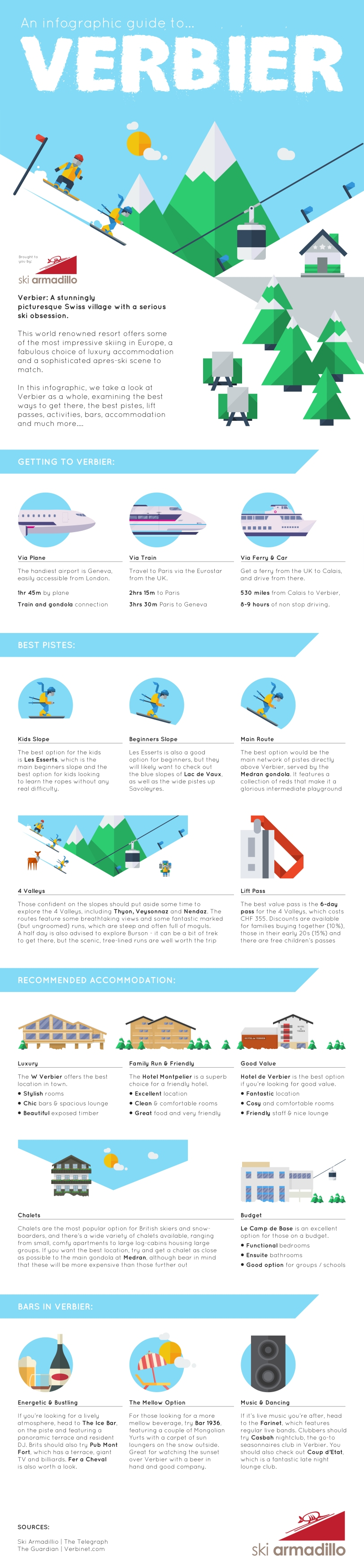 An Infographic Guide to Verbier by Ski Armadillo