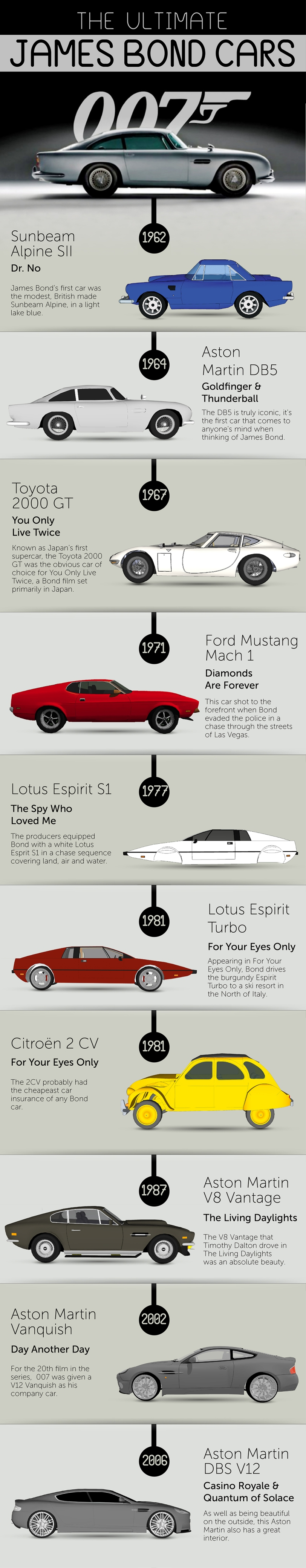 The Ultimate James Bond Cars