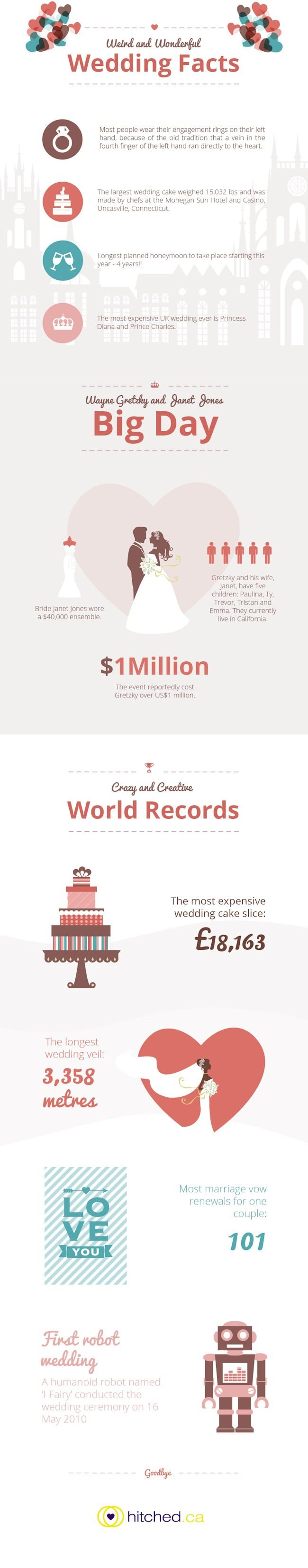 Weird and Wonderful Wedding Facts  by Hitched.ca