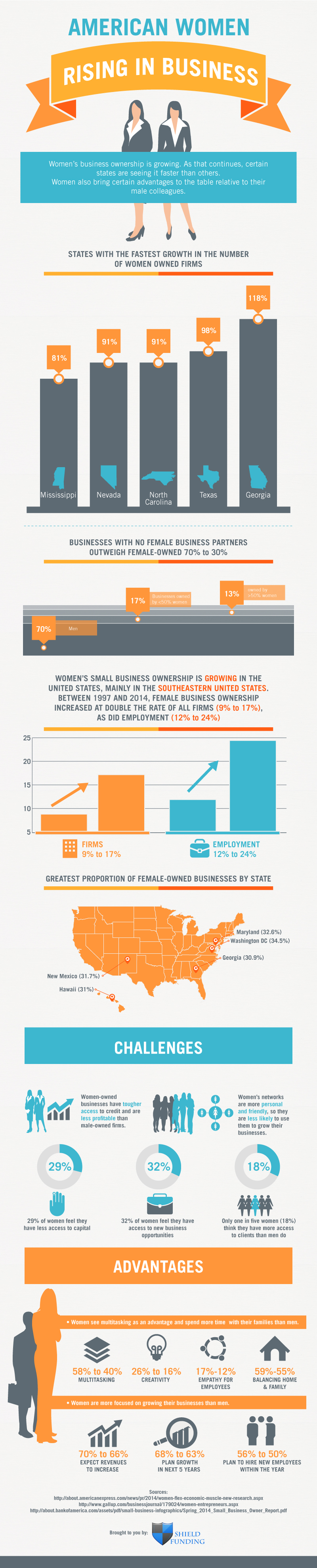 American Women Rising in Business by Shield Funding