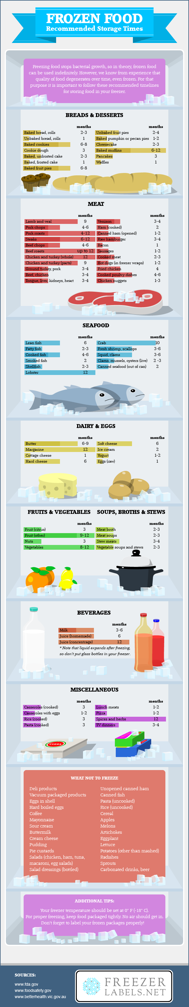 Frozen Food: Recommended Storage Times by FreezerLabels.net