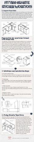 fitting-granite-kitchen-worktops
