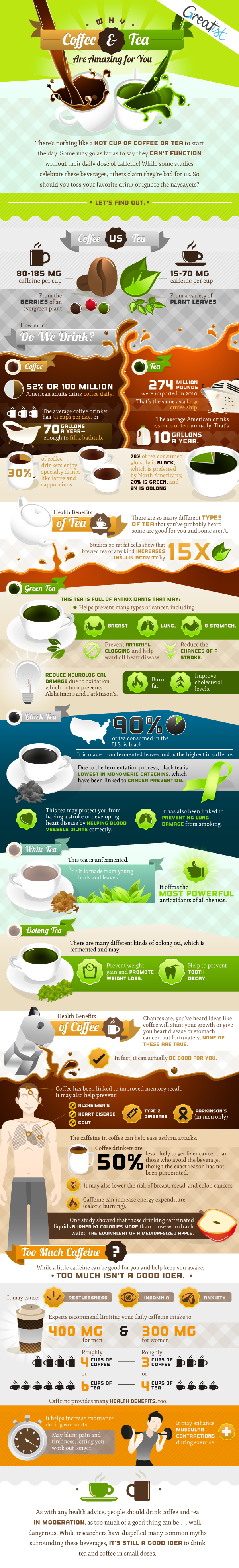 Why Coffee & Tea Are Amazing for You by Greatist