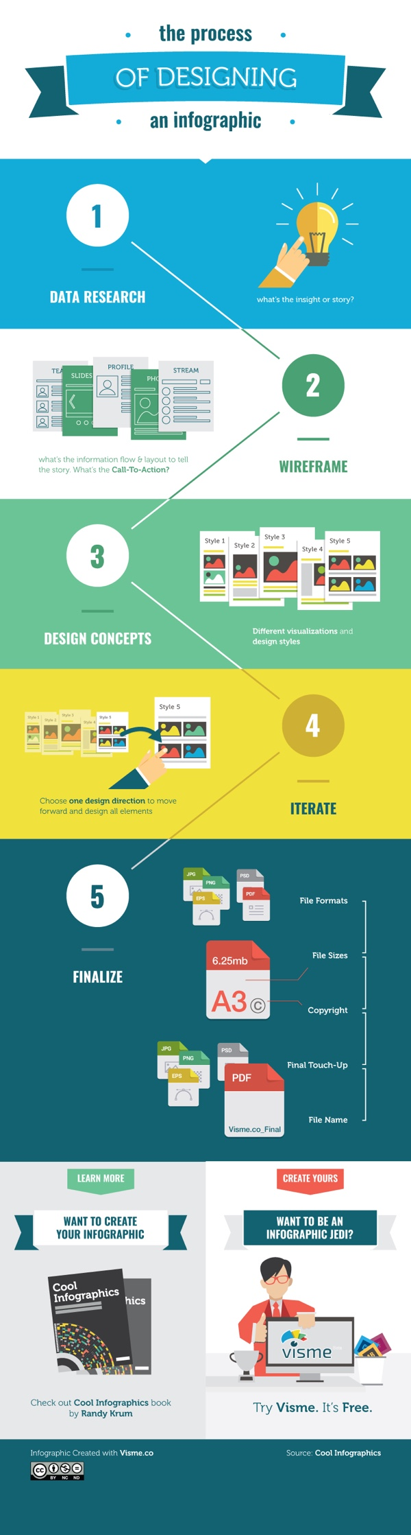 The Process of Designing an Infographic by InfoNewt