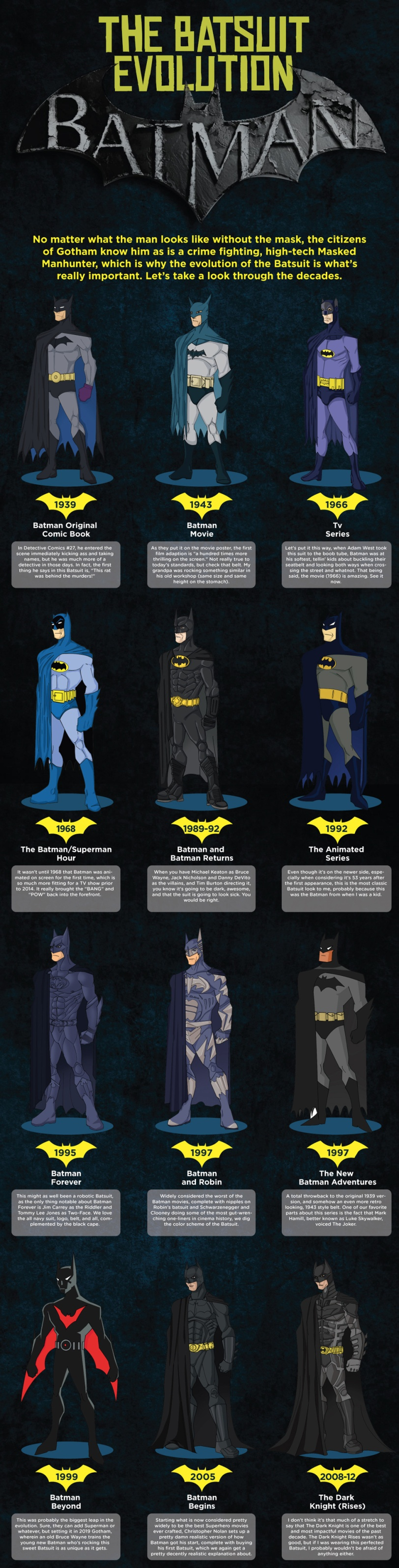 The Batsuit Evolution by Stork Weekly