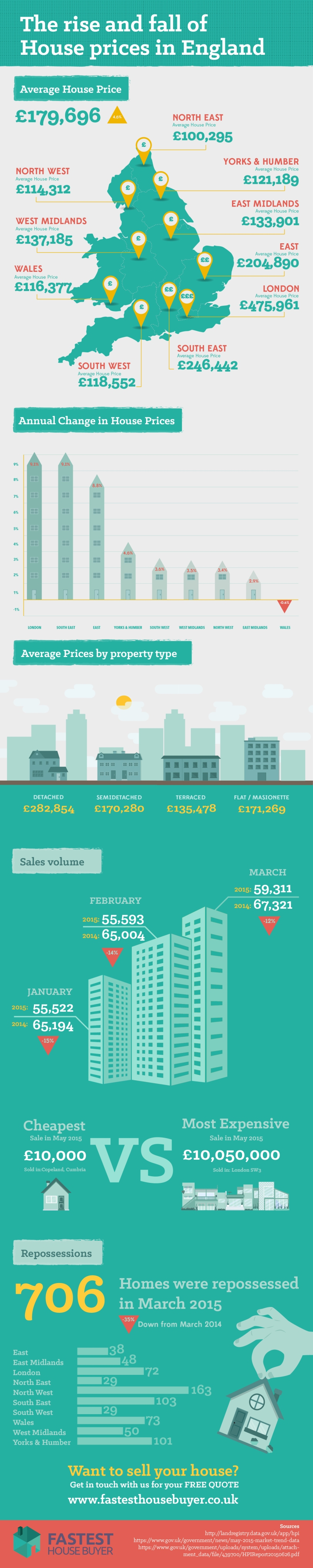 The Rise and Fall of House Prices in England by Fastesthousebuyer.co.uk