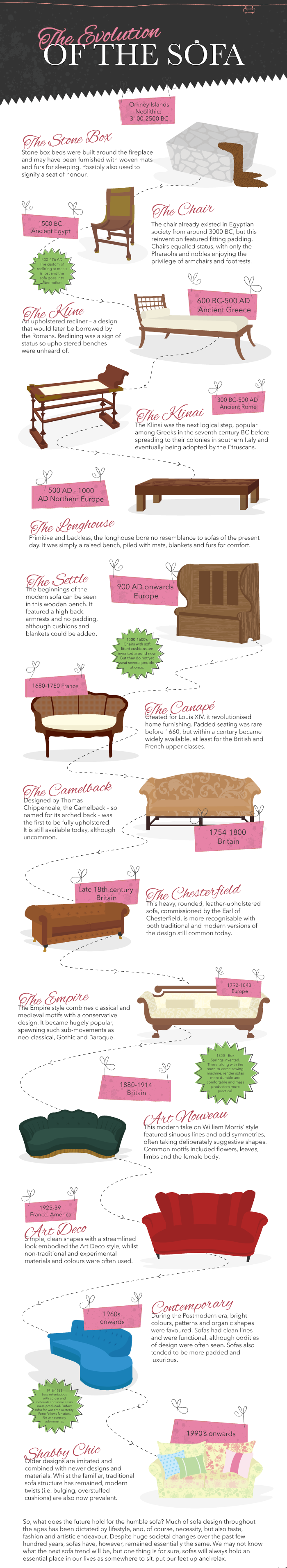 The Evolution of the Sofa by Sofa Workshop
