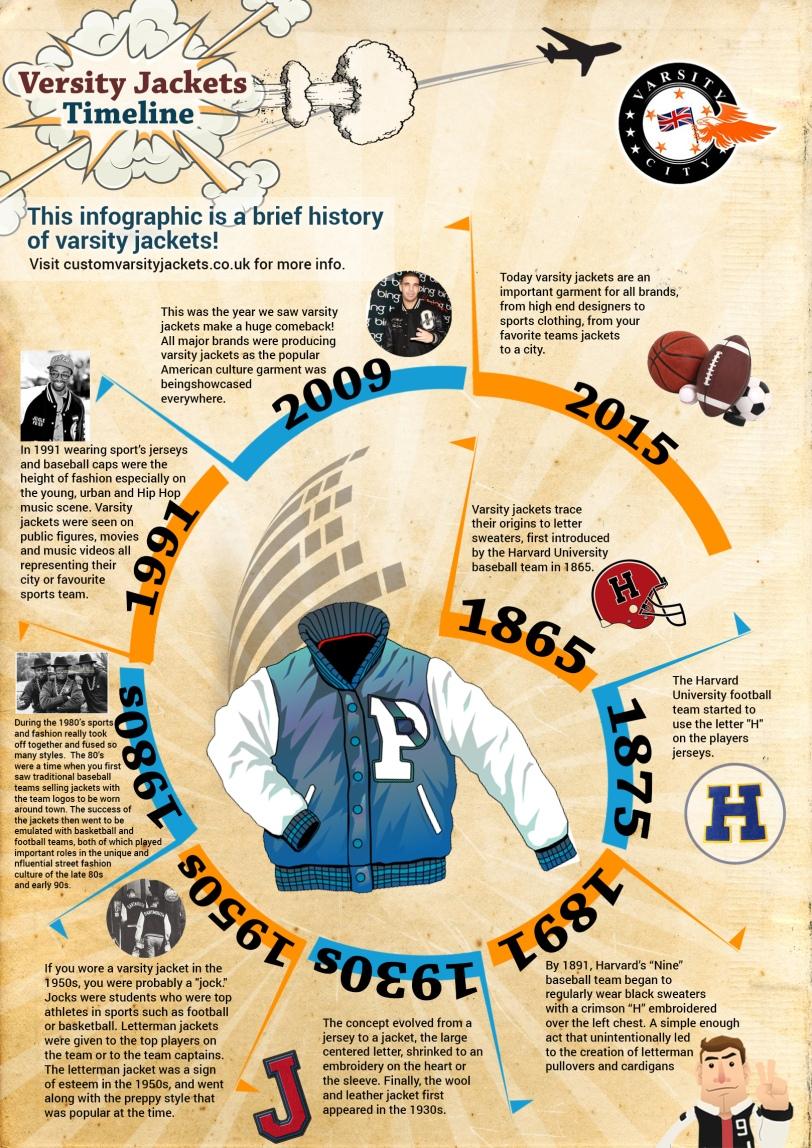Varsity Jackets Timeline  by Varsity City