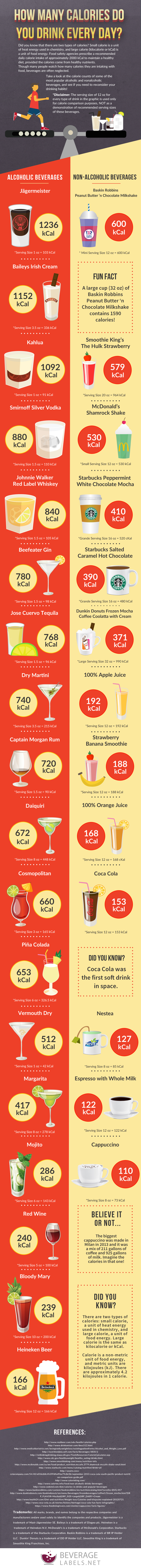 How Many Calories Do You Drink Every Day? by BeverageLabels.net