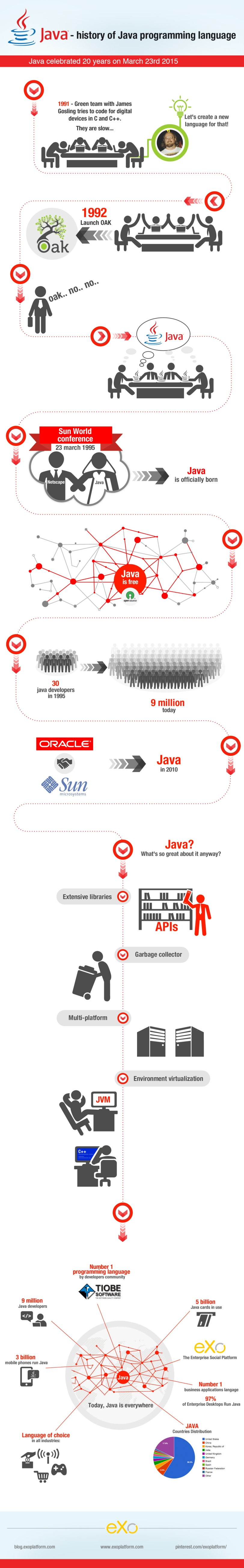 The History of the Java Programming Language