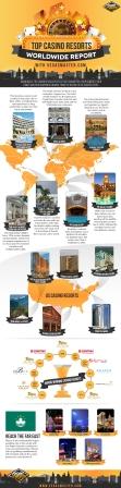 Top-Casino-Resorts