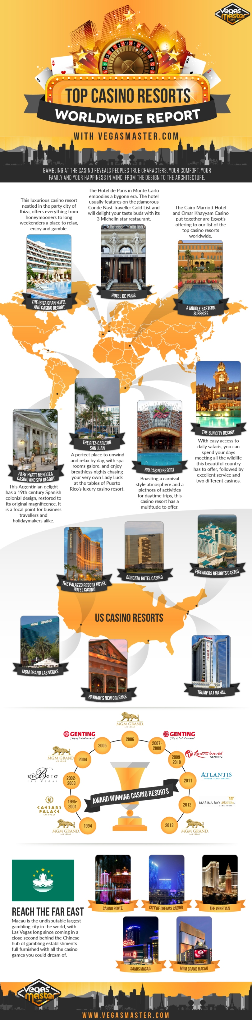 Top Casino Resorts Worldwide Report by VegasMaster.com