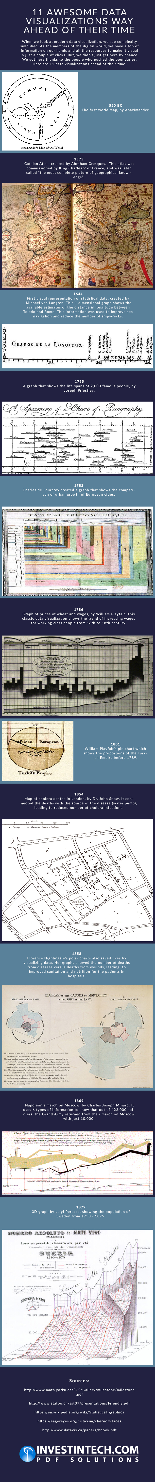 11 Awesome Data Visualizations Way Ahead of Their Time by InvestinTech.com