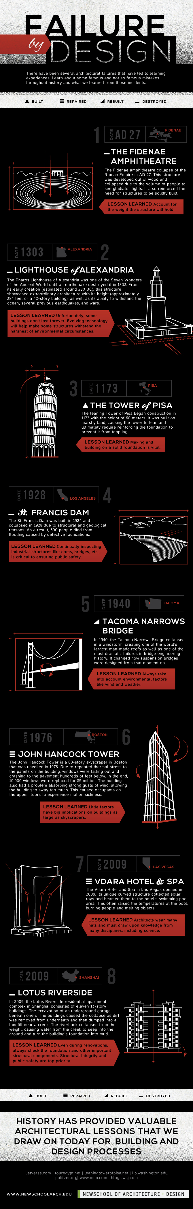Architectural Blunders by NewSchool of Architecture + Design
