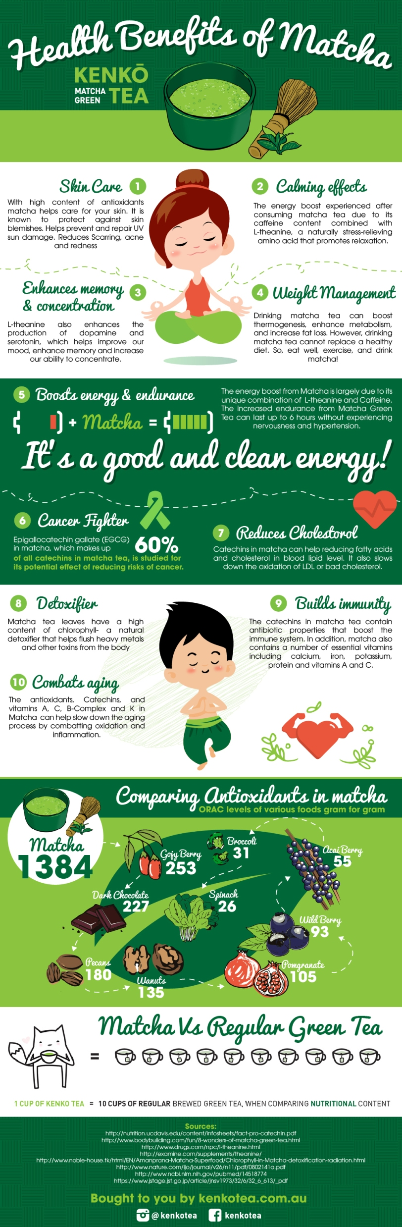 Health Benefits of Matcha Green Tea by Kenko Tea
