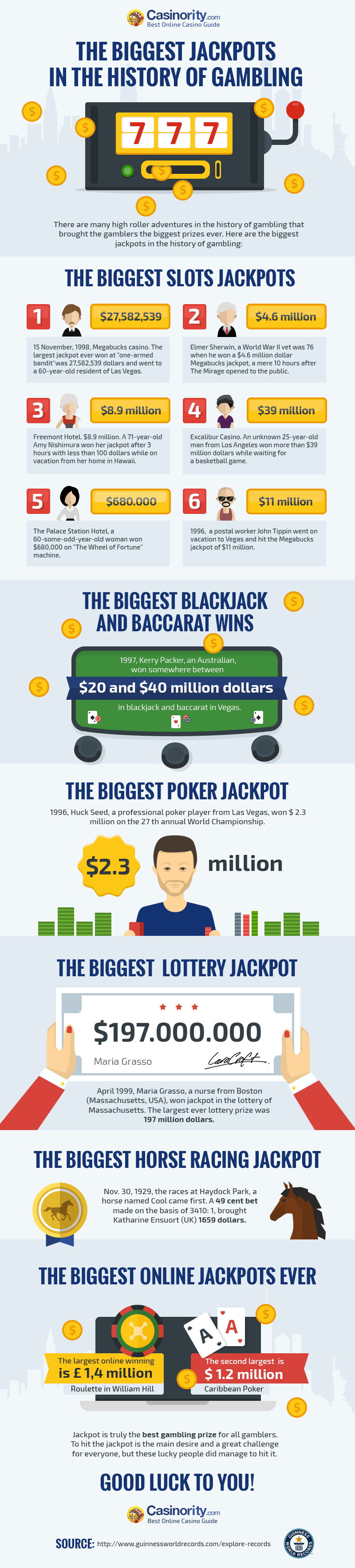 The Biggest Jackpots in the History of Gambling by Casinority.com