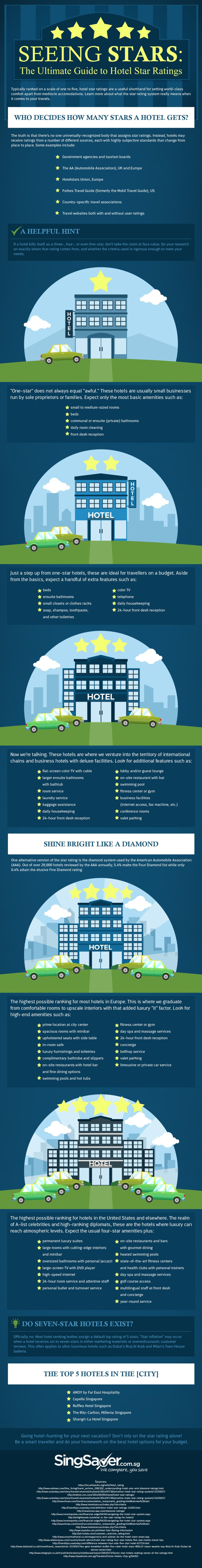 The Ultimate Guide to Hotel Star Ratings by SingSaver.com.sg