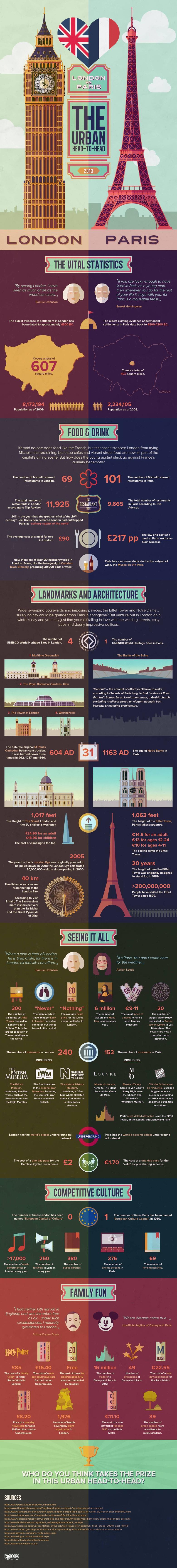 London vs Paris: The Urban Head to Head