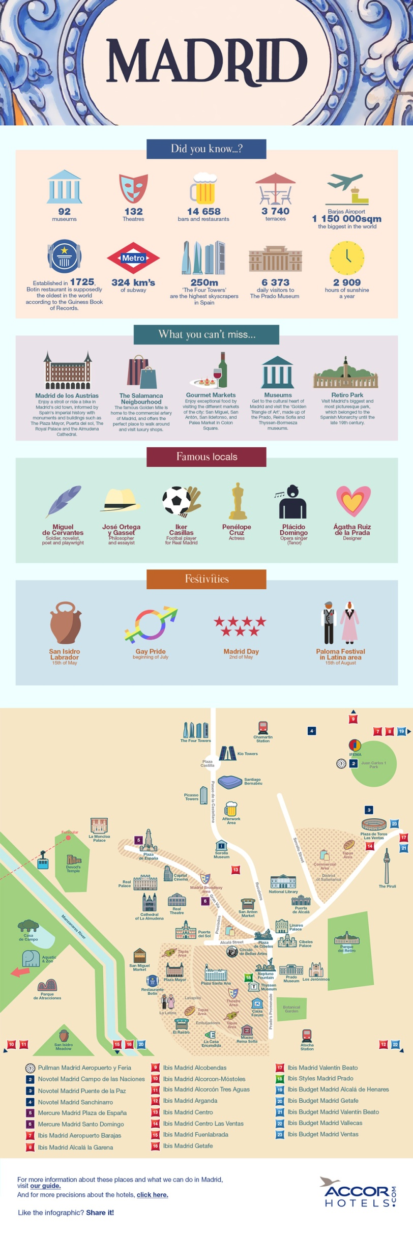 Key Facts About Madrid by AccorHotels.com