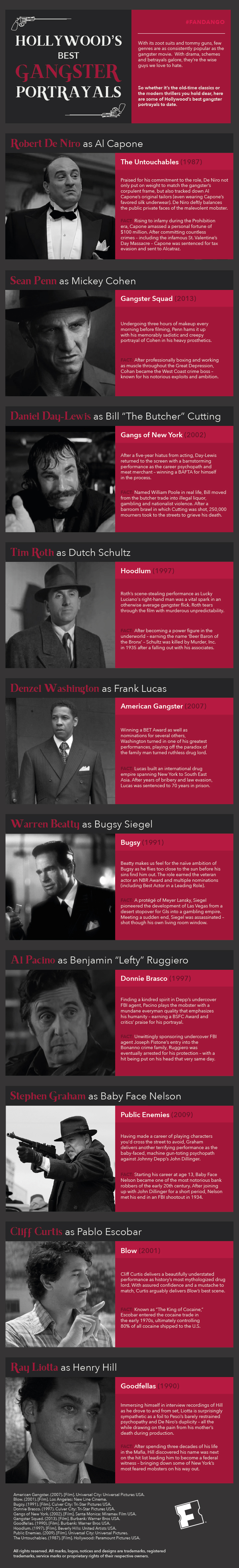 Hollywood's Best Gangster Portrayals by Fandango