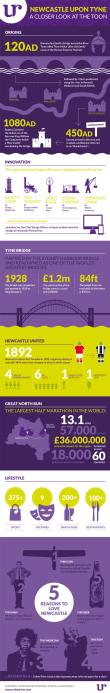 Infographic_Newcastle