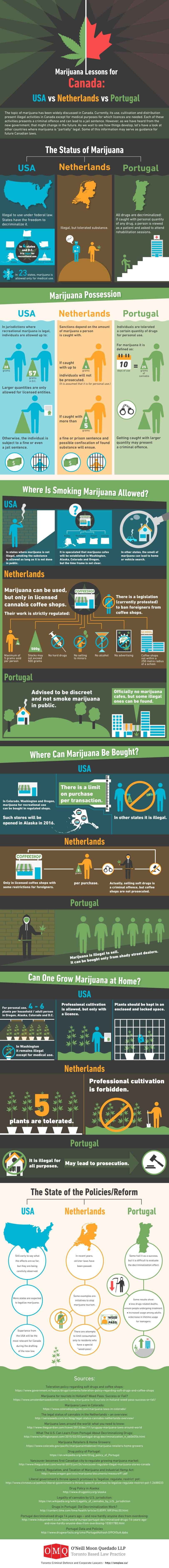 Marijuana Lessons for Canada: USA vs Portugal vs Netherlands
