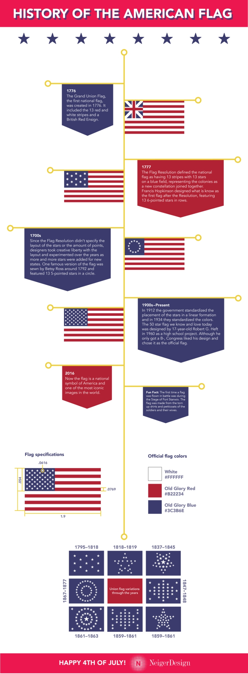 History of the American Flag by NeigerDesign