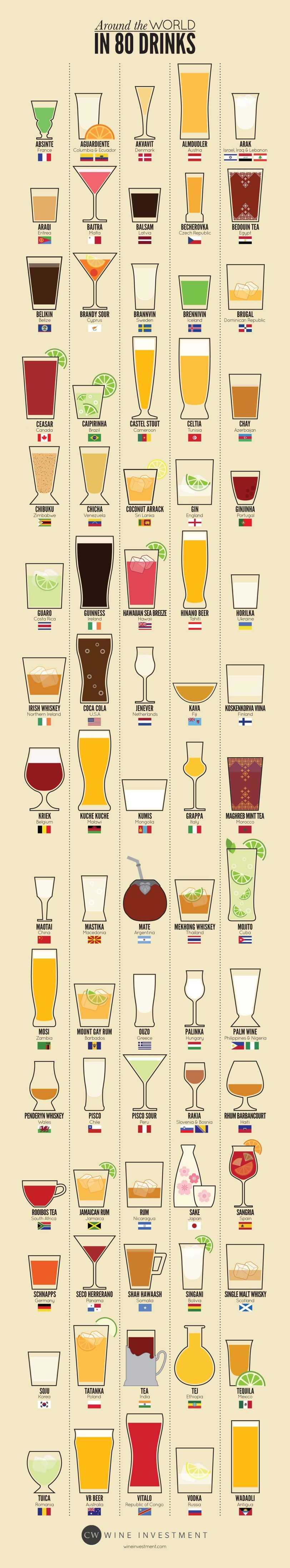 Around the World in 80 Drinks by WineInvestment.com