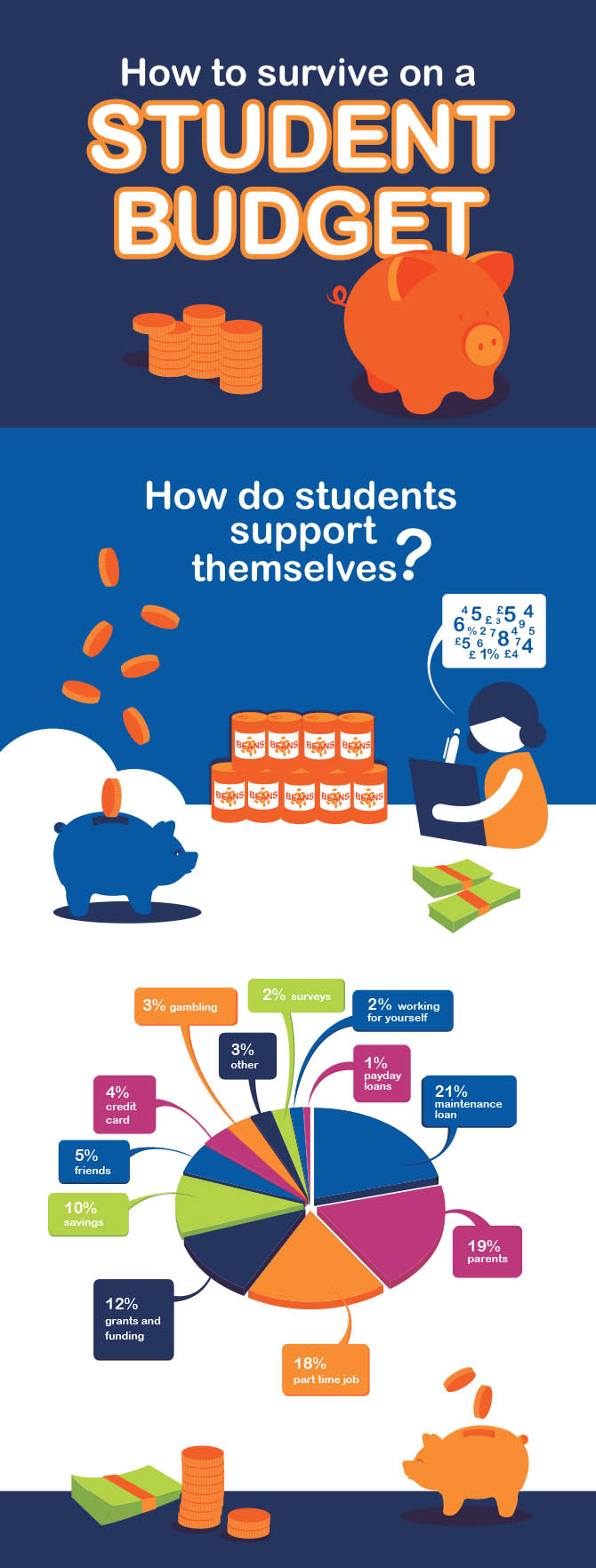 How to Survive on a Student Budget by B&M Bargains