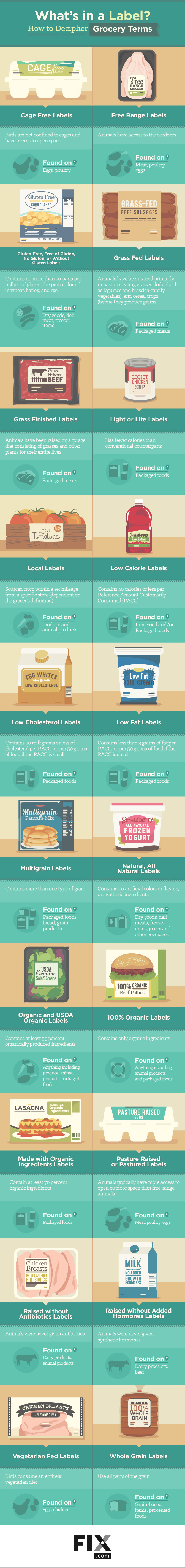 What's in a Label? How to Decipher Grocery Terms