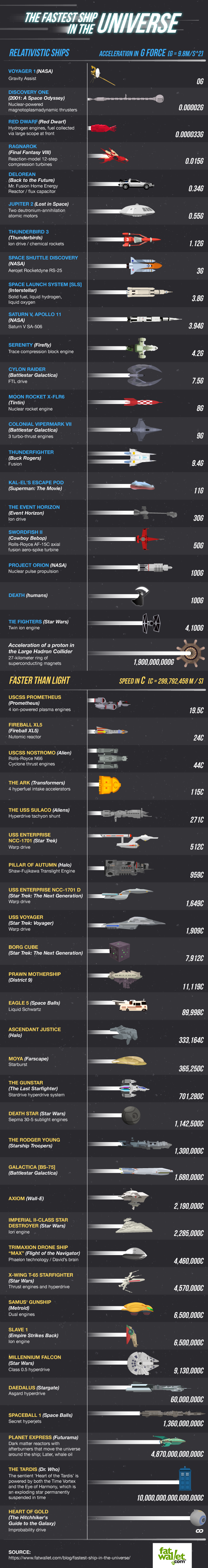The Fastest Ship in the Universe by FatWallet