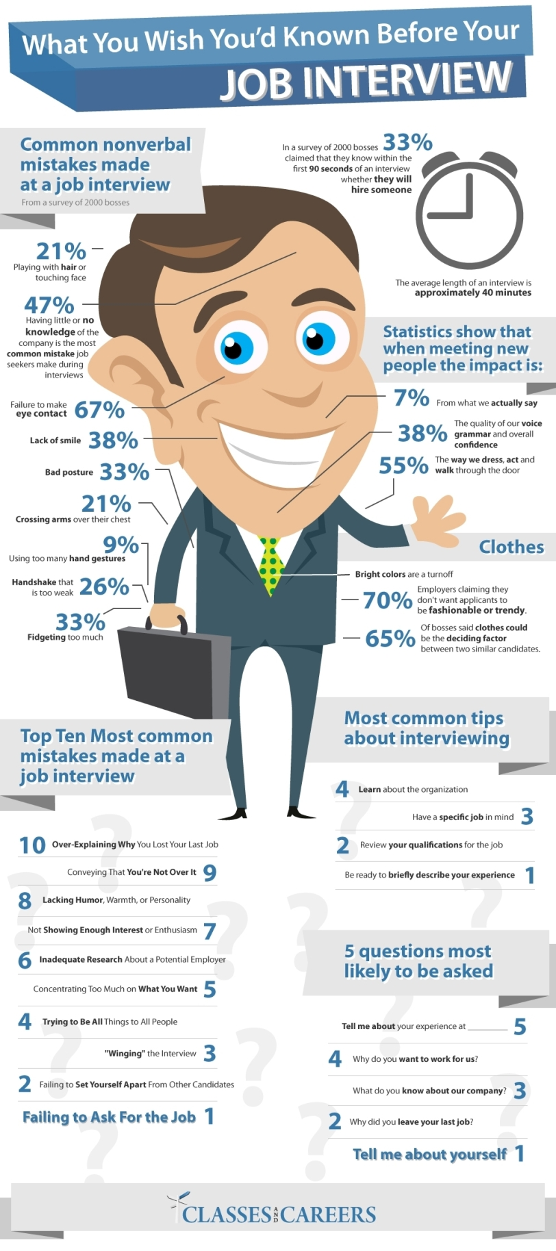 What You Wish You'd Known Before Your Job Interview