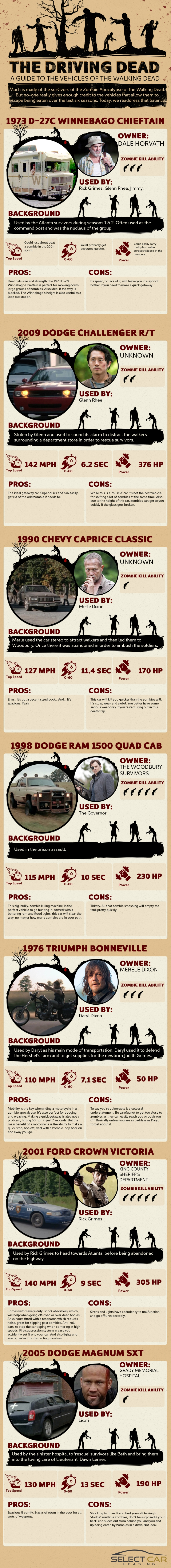 The Driving Dead: A Guide to the Vehicles of the Walking Dead