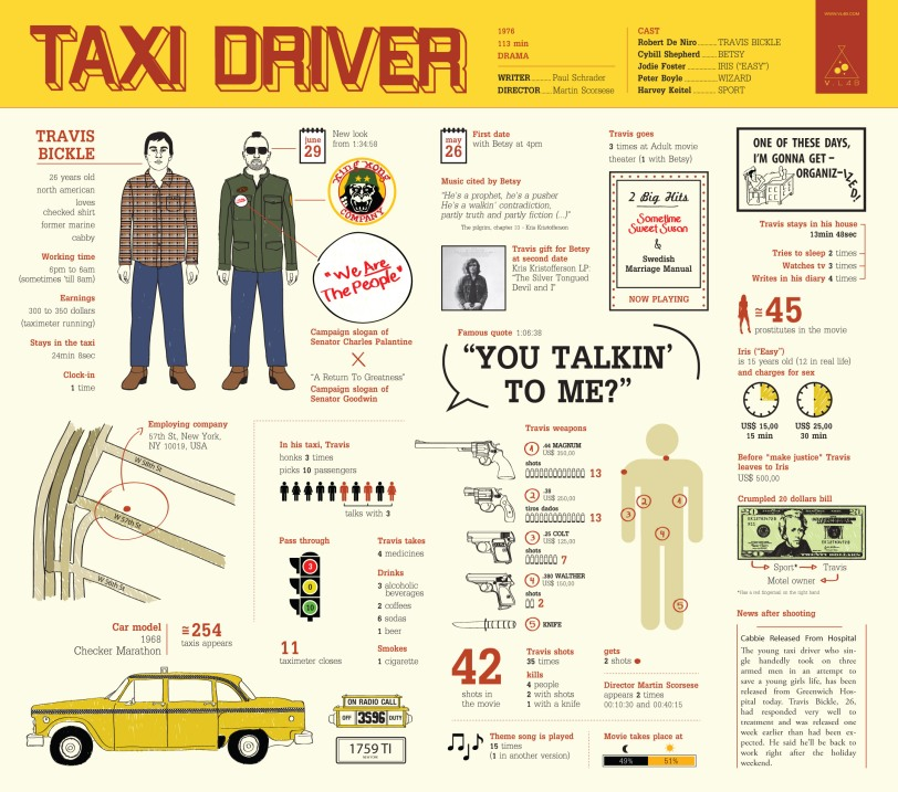 Information About the Taxi Driver Film