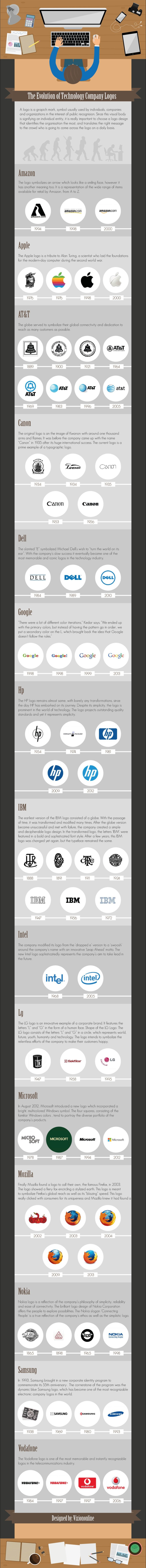 The Evolution of Technology Company Logos by VizionOnline