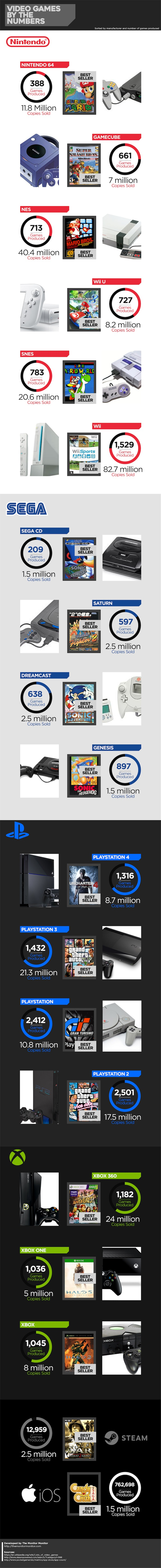 Video Games By The Numbers from The Monitor Monitor