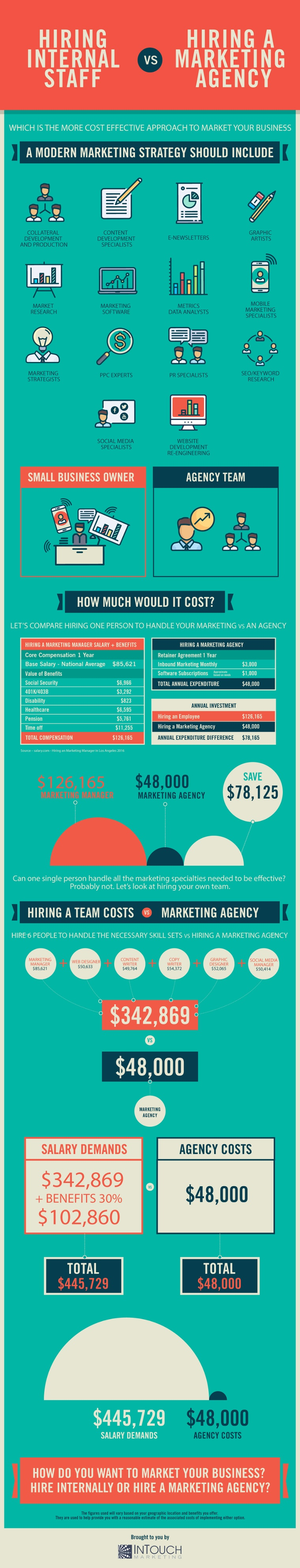 Hiring Internal Staff vs Hiring a Marketing Agency by Intouch Marketing