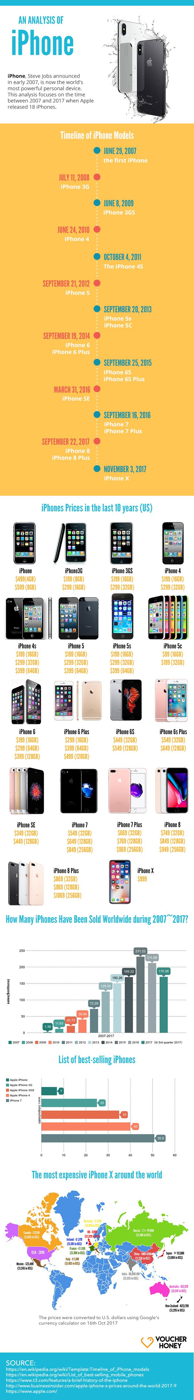 An Analysis of the iPhone by VoucherHoney