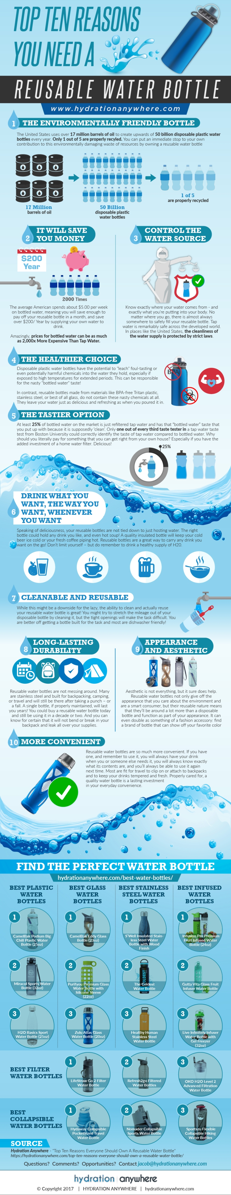 Top Ten Reasons You Need a Reusable Water Bottle by Hydration Anywhere
