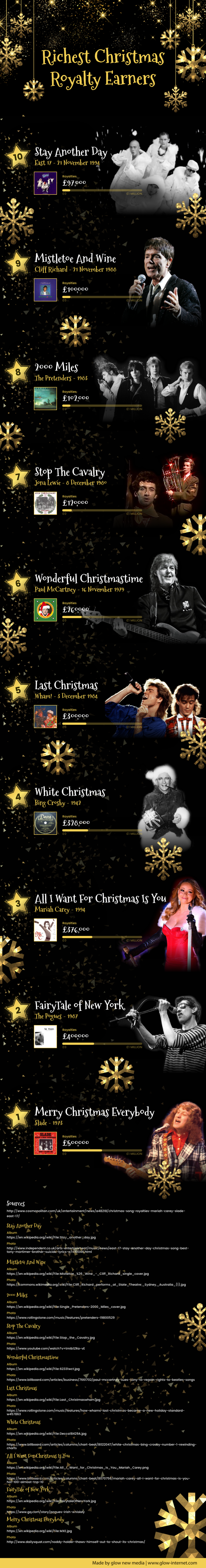 Richest Christmas Royalty Earners